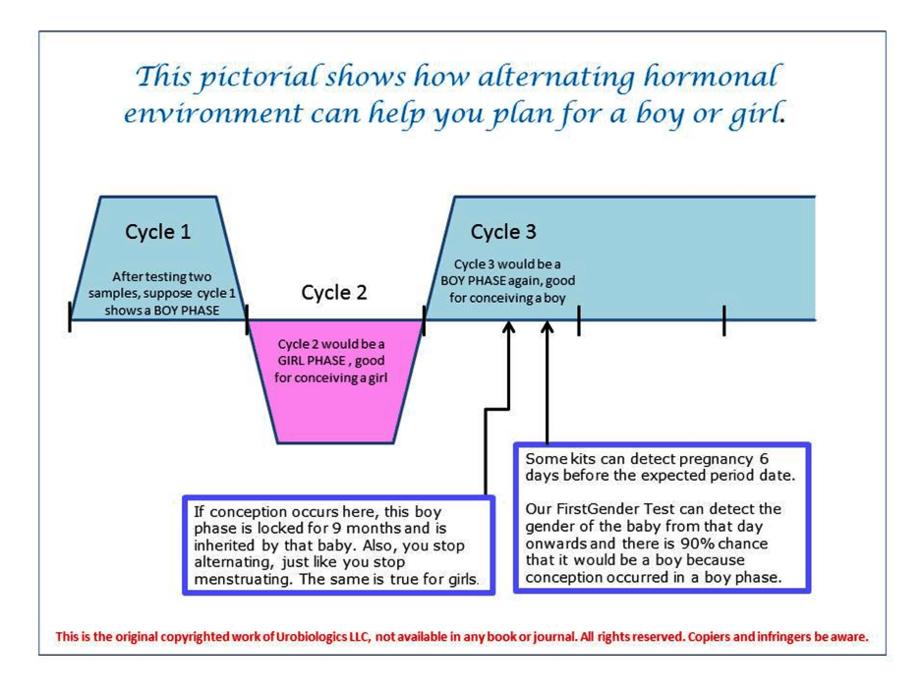 Alternating hormonal environment