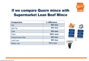 Quorn Presentation