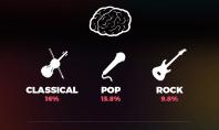 Music affect work rate infographic - motherhooddiaries.com