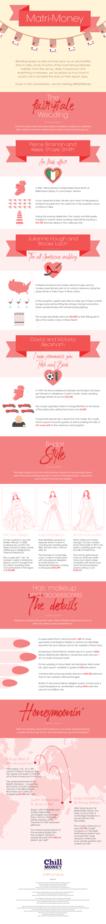 Matri money infographic