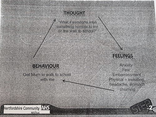 Example of our thoughts, feelings and behaviours - Step2 CAMHS - Hertfordshire Community NHS Trust