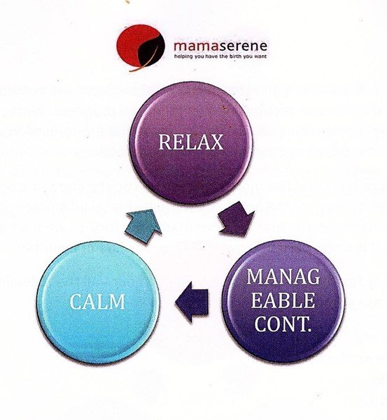 Relax - Calm - manageable contractions - MamaSerene