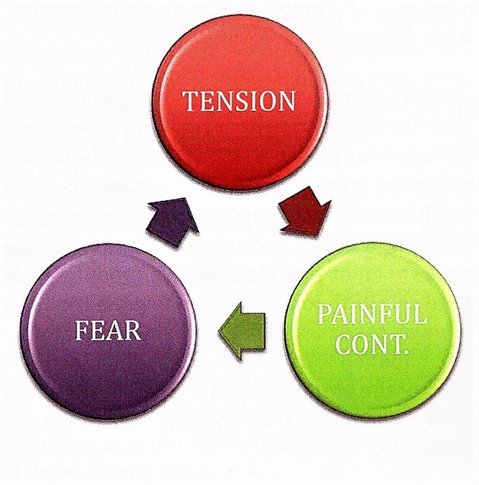 Tension and fear leads to painful contractions - MamaSerene