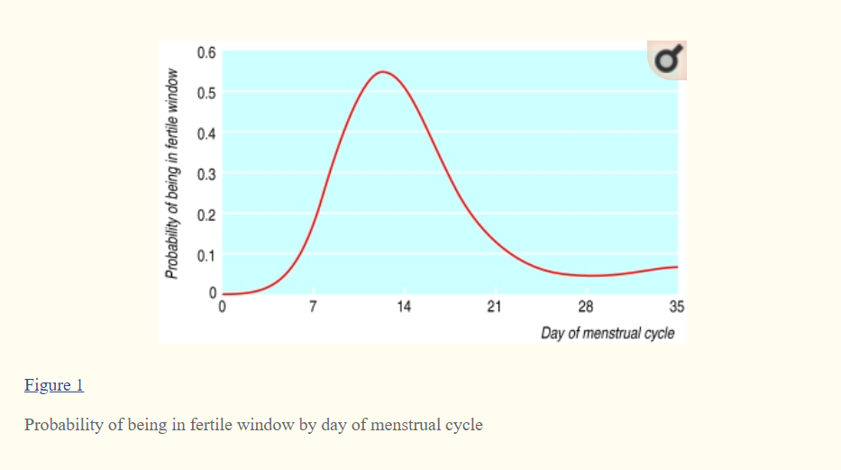 """Figure taken from The Timing Of The """"Fertile Window"""" In the Menstrual Cycle: Day Specific Estimates from a Prospective Study"""
